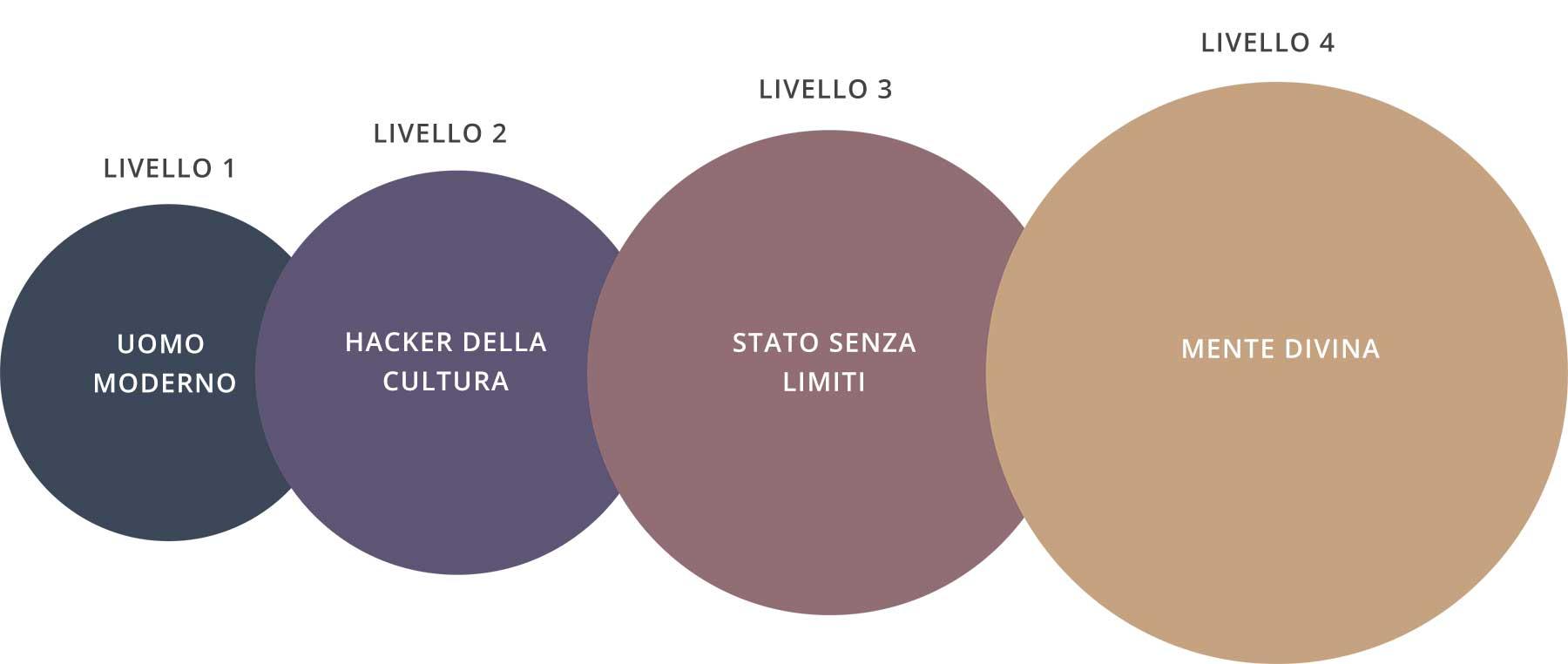 Ecco i 4 Livelli della Scala dell Evoluzione della Consapevolezza 5d7f1f4fd979